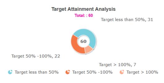 Incentive analysis